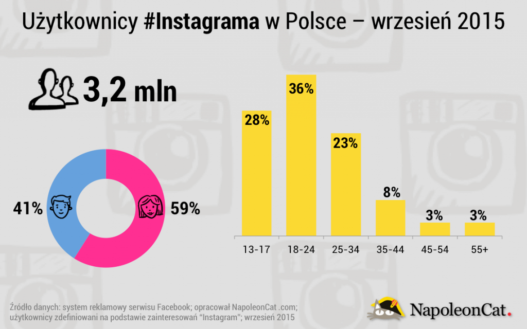 instagram_in_poland_2015-09