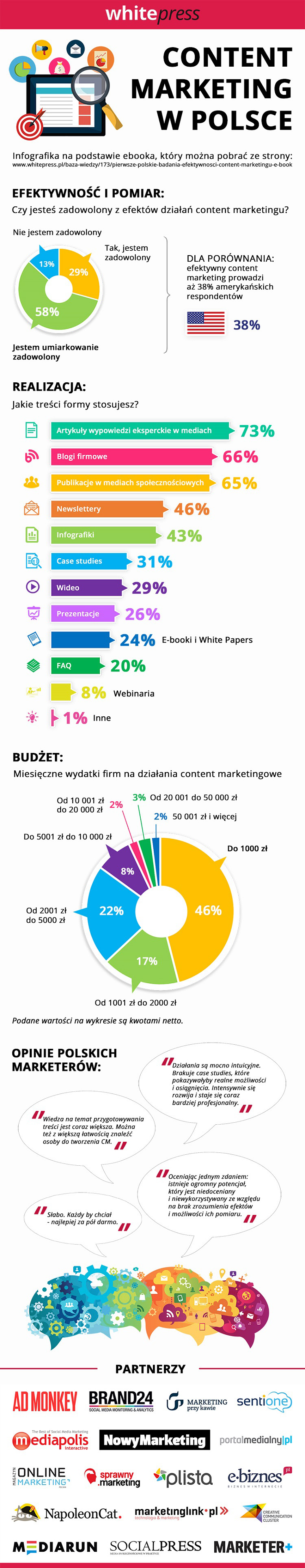 Infografika content marketing w Polsce